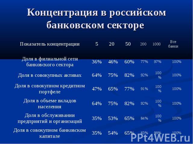 Концентрация в российском банковском секторе