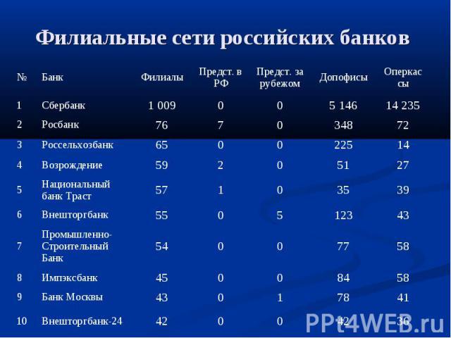 Филиальные сети российских банков