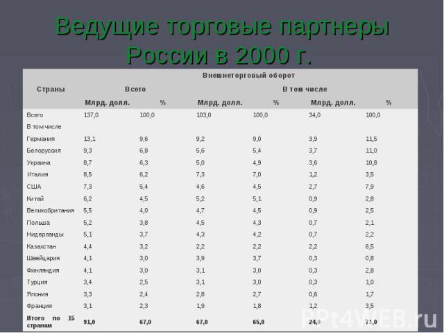 Ведущие торговые партнеры России в 2000 г.