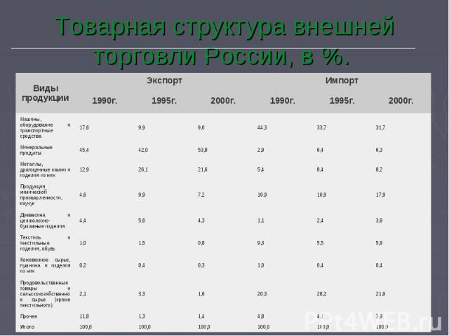 Товарная структура внешней торговли России, в %.