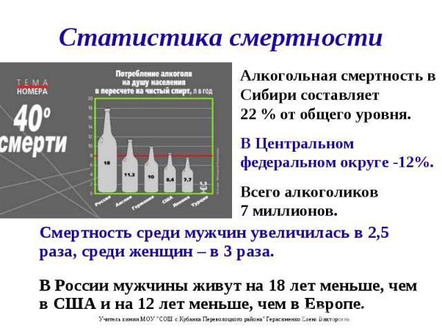 Смертность среди мужчин увеличилась в 2,5 раза, среди женщин – в 3 раза. Смертность среди мужчин увеличилась в 2,5 раза, среди женщин – в 3 раза. В России мужчины живут на 18 лет меньше, чем в США и на 12 лет меньше, чем в Европе.