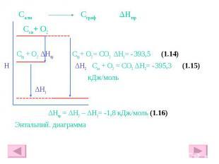 Салм Сграф ΔHпр Салм+ О2 Сгр + О2 ΔHпр Сгр + О2 = СО2 ΔH1= - 393,5 (1.14) H ΔH2