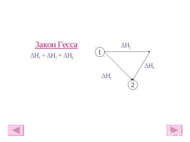 Закон Гесса ΔH2 ΔH1 = ΔH2 + ΔH3 ΔH3 ΔH1