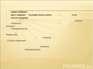Сфера общения Сфера общения Цель общения Функции языка и речи Жанр Способ общени