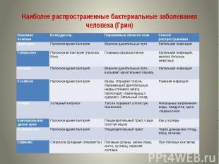 Наиболее распространенные бактериальные заболевания человека (Грин)