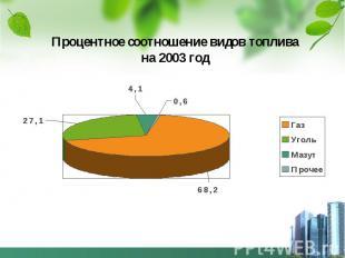 Процентное соотношение видов топлива на 2003 год