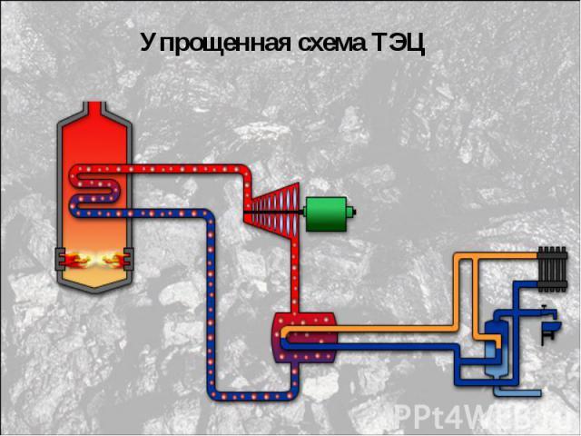 Упрощенная схема ТЭЦ