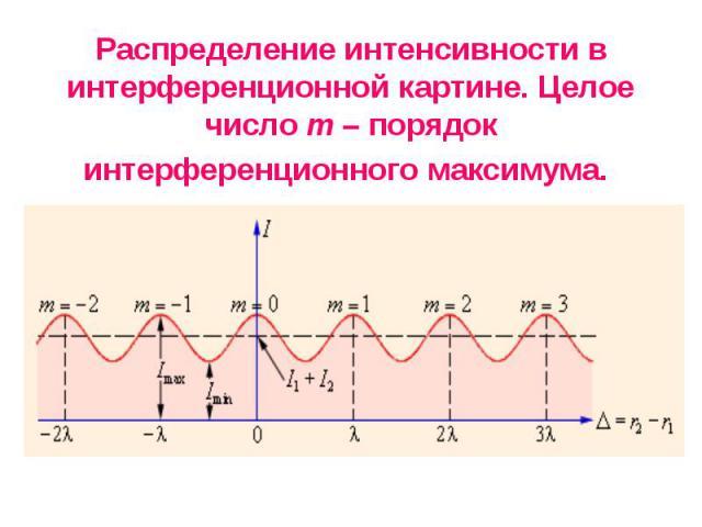 Распределение интенсивности в интерференционной картине. Целое число m – порядок интерференционного максимума.
