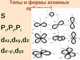 Типы и формы атомных орбиталей S Px,Py,Pz dxz,dxy,dz2 dx2-y2,dyz