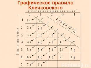 Графическое правило Клечковского
