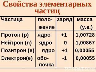 Свойства элементарных частиц Частица поло- заряд масса жение (у.е.) Протон (p) я