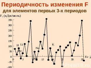 Периодичность изменения F для элементов первых 3-х периодов