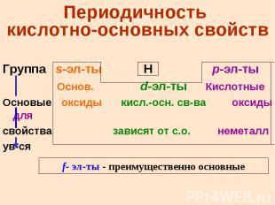 Периодичность кислотно-основных свойств Группа s-эл-ты H p-эл-ты Основ. d-эл-ты