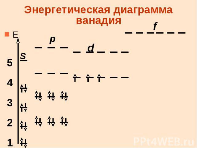 Энергетическая диаграмма ванадия Е