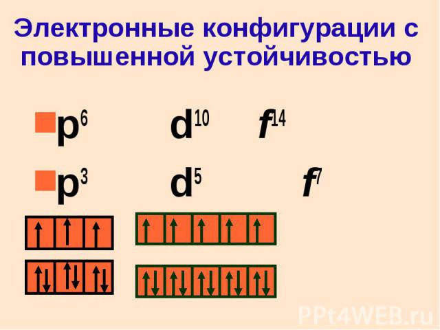 Электронные конфигурации с повышенной устойчивостью p6 d10 f14 p3 d5 f7