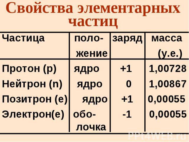 Свойства элементарных частиц Частица поло- заряд масса жение (у.е.) Протон (p) ядро +1 1,00728 Нейтрон (n) ядро 0 1,00867 Позитрон (е) ядро +1 0,00055 Электрон(е) обо- -1 0,00055 лочка