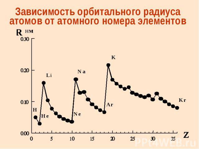 Зависимость орбитального радиуса атомов от атомного номера элементов