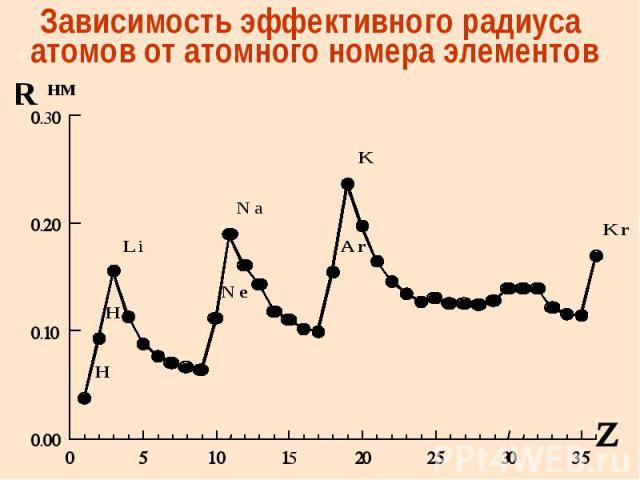 Зависимость эффективного радиуса атомов от атомного номера элементов