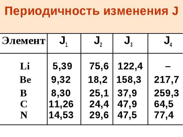 Периодичность изменения J Элемент J1 J2 J3 J4 Li 5,39 75,6 122,4 – Be 9,32 18,2 158,3 217,7 B 8,30 25,1 37,9 259,3 C 11,26 24,4 47,9 64,5 N 14,53 29,6 47,5 77,4