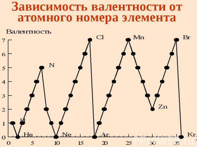 Зависимость валентности от атомного номера элемента