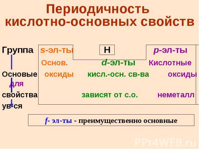 Периодичность кислотно-основных свойств Группа s-эл-ты H p-эл-ты Основ. d-эл-ты Кислотные Основые оксиды кисл.-осн. св-ва оксиды для свойства зависят от с.о. неметалл ув-ся