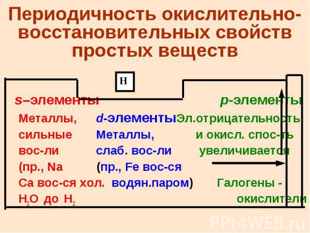 Периодичность окислительно-восстановительных свойств простых веществ s–элементы p-элементы Металлы, d-элементыЭл.отрицательность сильные Металлы, и окисл. спос-ть вос-ли слаб. вос-ли увеличивается (пр., Na (пр., Fe вос-ся Ca вос-ся хол. водян.паром)…
