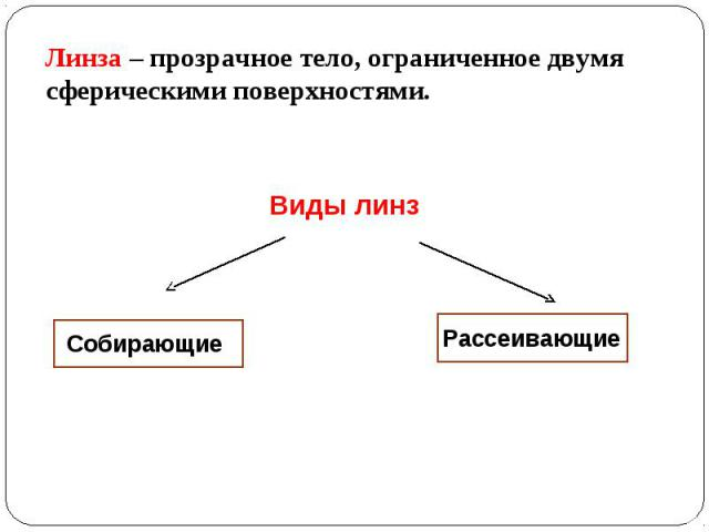Линза – прозрачное тело, ограниченное двумя сферическими поверхностями. Линза – прозрачное тело, ограниченное двумя сферическими поверхностями.
