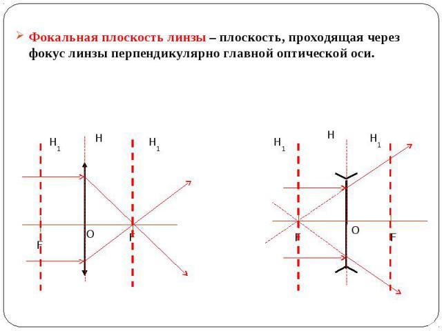 Фокальная плоскость линзы – плоскость, проходящая через фокус линзы перпендикулярно главной оптической оси. Фокальная плоскость линзы – плоскость, проходящая через фокус линзы перпендикулярно главной оптической оси.