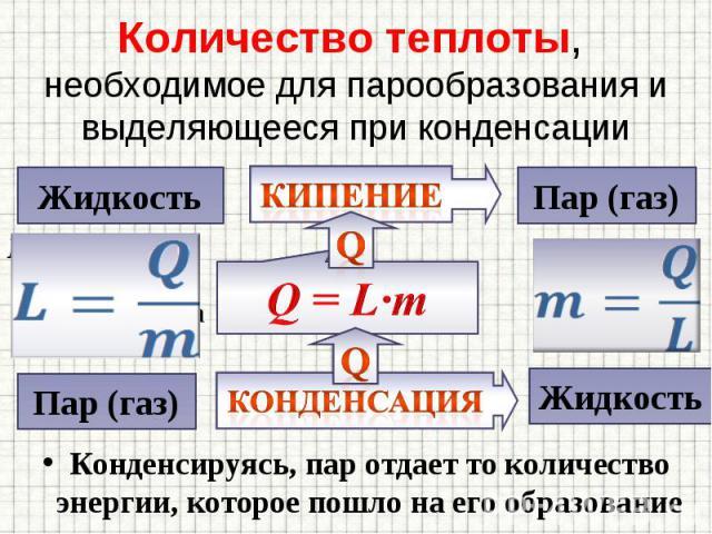 Конденсируясь, пар отдает то количество энергии, которое пошло на его образование Конденсируясь, пар отдает то количество энергии, которое пошло на его образование
