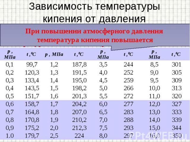 Температура кипения зависит от давления, оказываемого на свободную поверхность жидкости. Температура кипения зависит от давления, оказываемого на свободную поверхность жидкости.