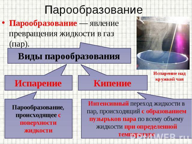 Парообразование— явление превращения жидкости в газ (пар). Парообразование— явление превращения жидкости в газ (пар).