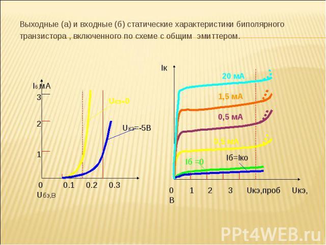 Выходные (а) и входные (б) статические характеристики биполярного Выходные (а) и входные (б) статические характеристики биполярного транзистора , включенного по схеме с общим эмиттером.