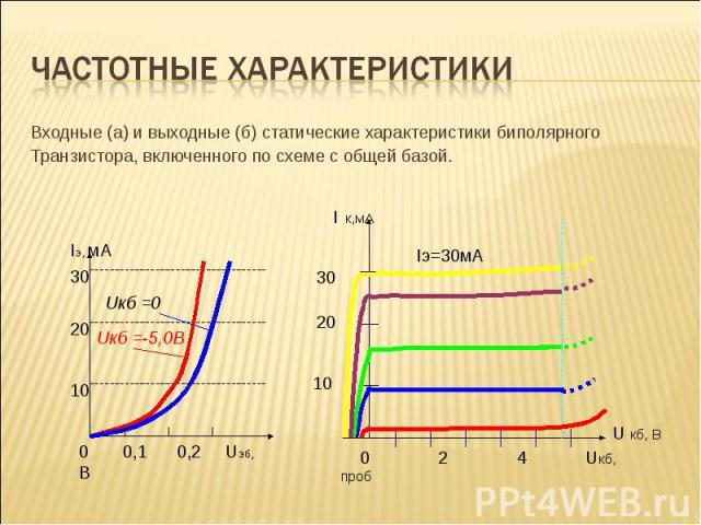 Входные (а) и выходные (б) статические характеристики биполярного Входные (а) и выходные (б) статические характеристики биполярного Транзистора, включенного по схеме с общей базой.