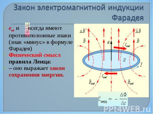 εинд и всегда имеют противоположные знаки (знак «минус» в формуле Фарадея) εинд и всегда имеют противоположные знаки (знак «минус» в формуле Фарадея) Физический смысл правила Ленца: – оно выражает закон сохранения энергии.