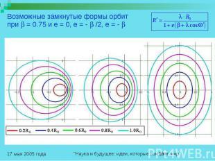 Возможные замкнутые формы орбит при = 0.75 и e = 0, e = - /2, e = -