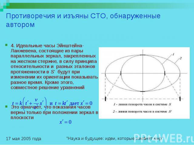Противоречия и изъяны СТО, обнаруженные автором 4. Идеальные часы Эйнштейна-Ланжевена, состоящие из пары параллельных зеркал, закрепленных на жестком стержне, в силу принципа относительности и разных эталонов протяженности в S' будут при изменении и…
