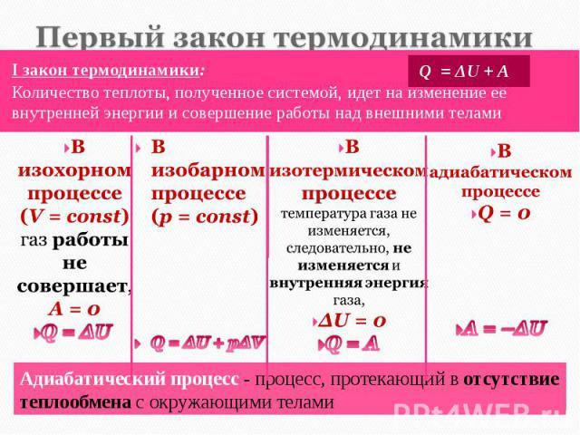 I закон термодинамики: I закон термодинамики: Количество теплоты, полученное системой, идет на изменение ее внутренней энергии и совершение работы над внешними телами