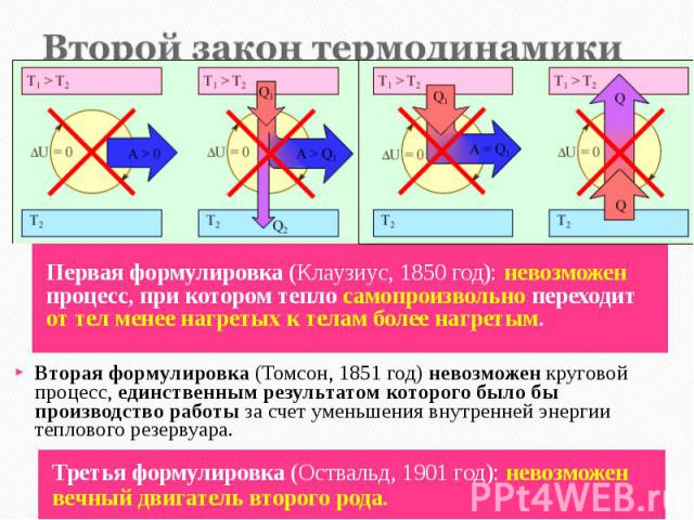 Первая формулировка (Клаузиус, 1850 год): невозможен процесс, при котором тепло самопроизвольно переходит от тел менее нагретых к телам более нагретым. Первая формулировка (Клаузиус, 1850 год): невозможен процесс, при котором тепло самопроизвольно п…