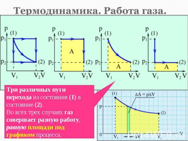 Если газ подвергается сжатию в цилиндре под поршнем, то внешние силы совершают над газом некоторую положительную работу A`; Если газ подвергается сжатию в цилиндре под поршнем, то внешние силы совершают над газом некоторую положительную работу A`; Е…