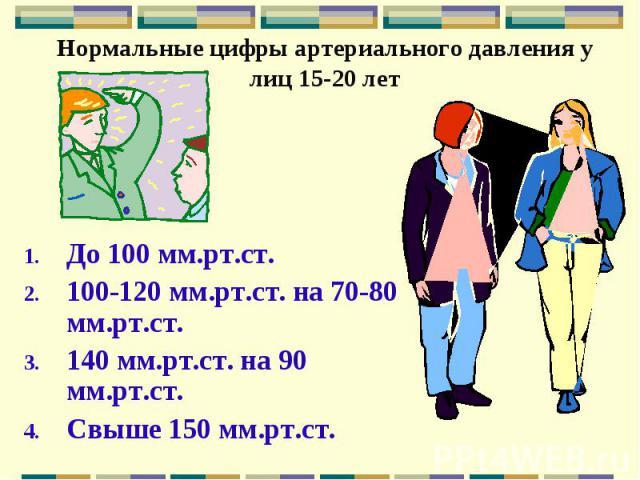 Нормальные цифры артериального давления у лиц 15-20 лет До 100 мм.рт.ст. 100-120 мм.рт.ст. на 70-80 мм.рт.ст. 140 мм.рт.ст. на 90 мм.рт.ст. Свыше 150 мм.рт.ст.