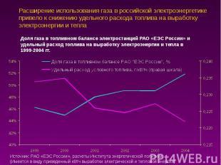 Расширение использования газа в российской электроэнергетике привело к снижению