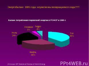 Энергобаланс 1985 года: неужели мы возвращаемся сюда???