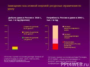 Замещение газа атомной энергией: ресурсные ограничения по урану