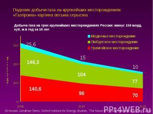 Падение добычи газа на крупнейших месторождениях «Газпрома» картина весьма серье