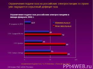 Ограничения подачи газа на российские электростанции: в стране уже ощущается сер