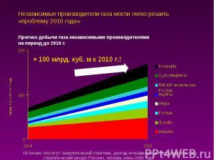 Независимые производители газа могли легко решить «проблему 2010 года»