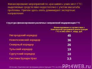 Финансирование мероприятий по «расшивке» узких мест ГТС: выделяемых средств явно