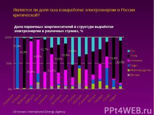 Является ли доля газа в выработке электроэнергии в России критической?
