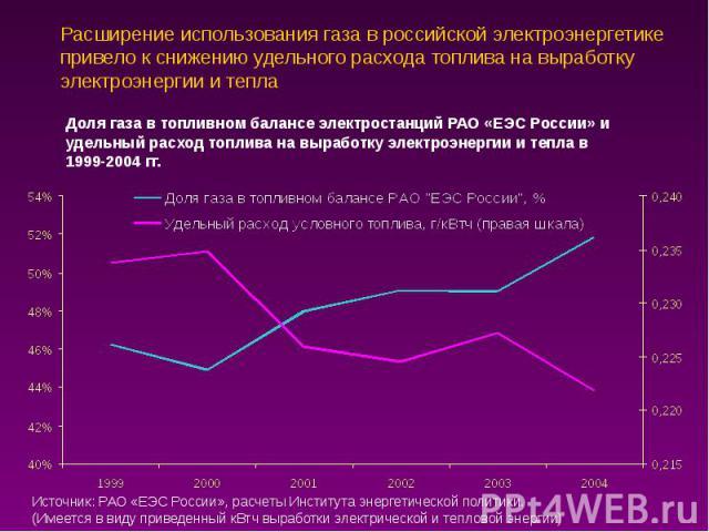 Расширение использования газа в российской электроэнергетике привело к снижению удельного расхода топлива на выработку электроэнергии и тепла