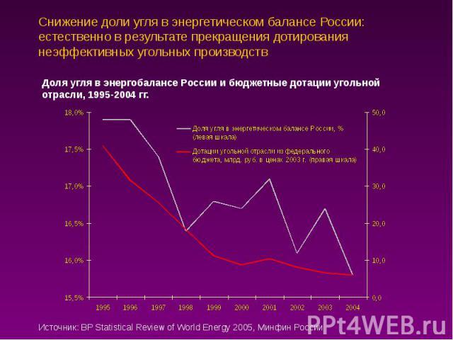 Снижение доли угля в энергетическом балансе России: естественно в результате прекращения дотирования неэффективных угольных производств